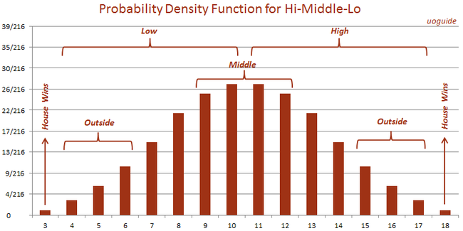 Hi middle lo probability density function.png